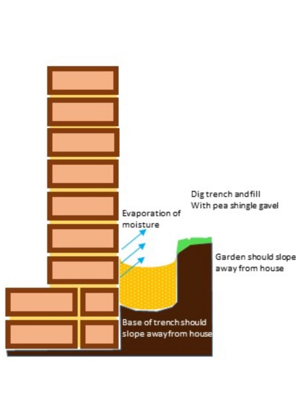 french drain graphic